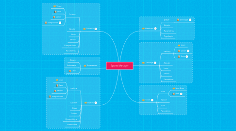 Mind Map: Sports Manager