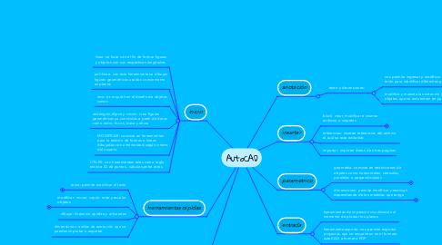 Mind Map: LA SOBRIEDAD