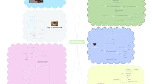 Mind Map: Dans la planète MindMap