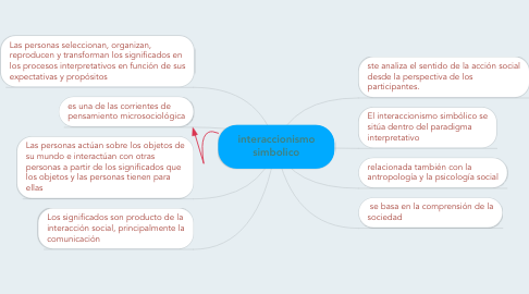 Mind Map: interaccionismo simbolico