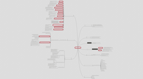 Mind Map: CONTRATOS TI