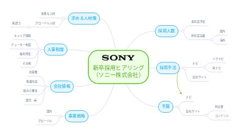 Mind Map: 新卒採用ヒアリング (ソニー株式会社)