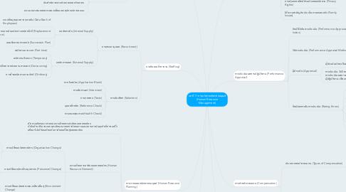 Mind Map: บทที่ 11 การบริหารทรัพากรมนุษย์ (Human Resource Management)