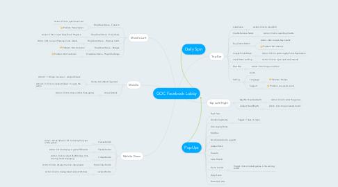 Mind Map: GOC Facebook Lobby