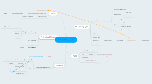 Mind Map: ED 338 Concepts