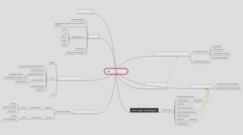 Mind Map: specialist.ru