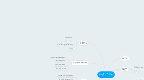 Mind Map: BioEd Online