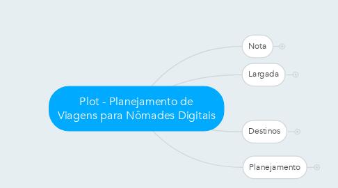 Mind Map: Plot - Planejamento de Viagens para Nômades Digitais