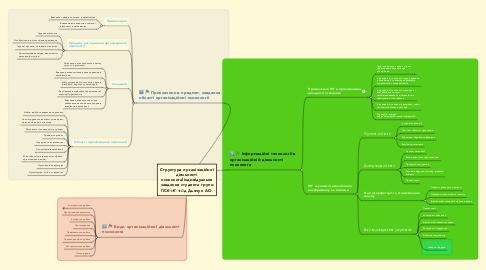 Mind Map: Структура організаційної діяльності психолога(індивідуальне завдання студента групи ПСб-1-15-4.0д Дьячук А.О.