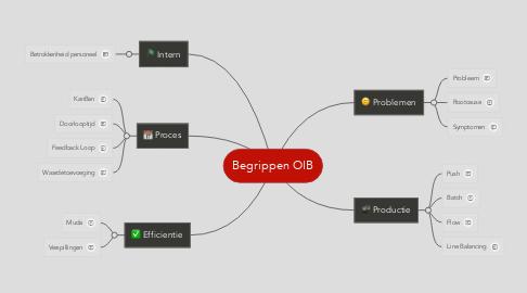 Mind Map: Begrippen OIB