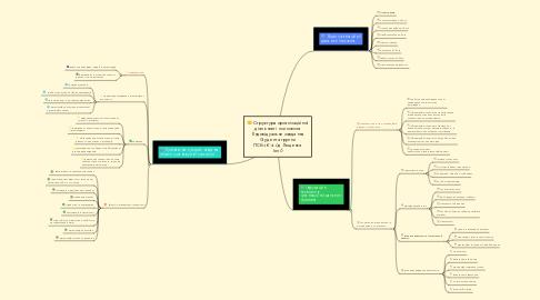 Mind Map: Структура організаційної діяльності психолога (Індивідуальне завдання Студента группи ПСб-1-15-4.0д Лещенка Іллі)