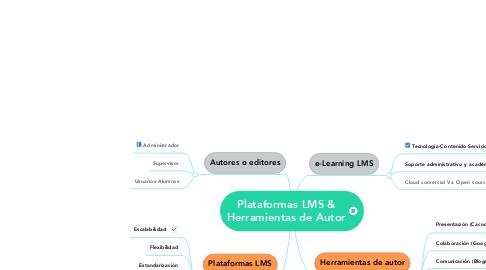 Mind Map: Plataformas LMS & Herramientas de Autor
