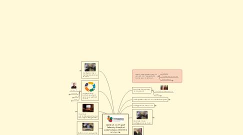 Mind Map: Openbaar Voortgezet Onderwijs Zaanstad Leiderschapsconferentie 20-04-2016