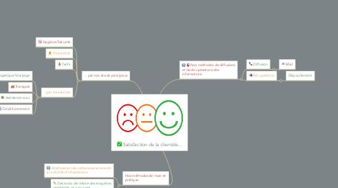 Mind Map: Satisfaction de la clientèle...