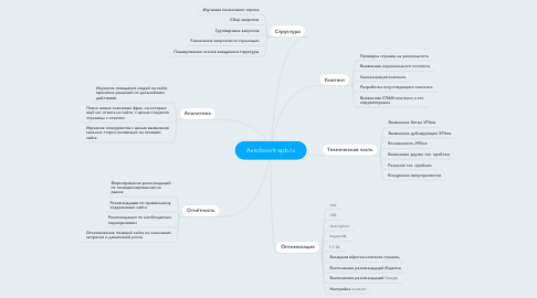 Mind Map: Avtofavorit-spb.ru