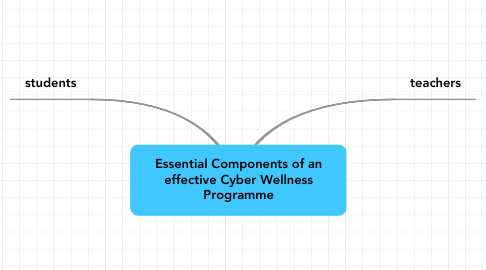 Mind Map: Essential Components of an