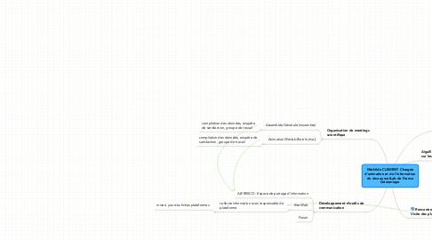Mind Map: Mathilde CLEMENT Chargée d'animation et de l'information du réseau wetLab de France Génomique
