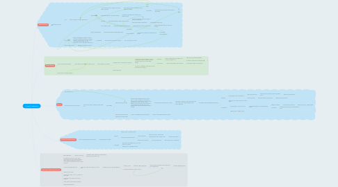 Mind Map: Current Customers