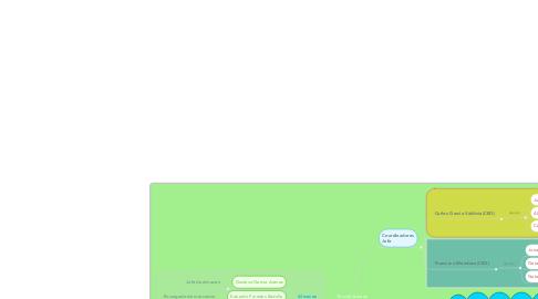 Mind Map: TecnoSistemas