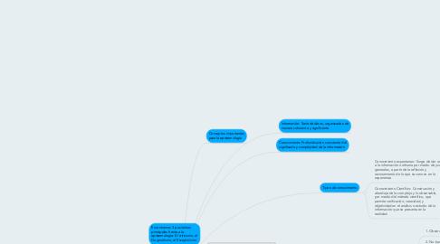 Mind Map: EPISTEMOLOGÍA