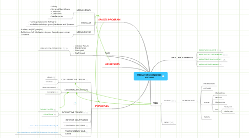 Mind Map: MEDIA PARK CONCURSO ARQUINE