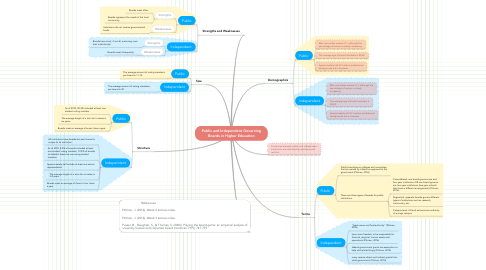 Mind Map: Public and Independent Governing Boards in Higher Education