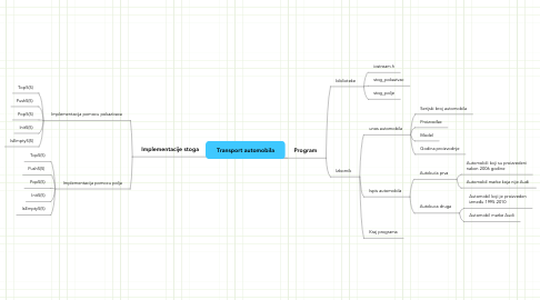 Mind Map: Transport automobila