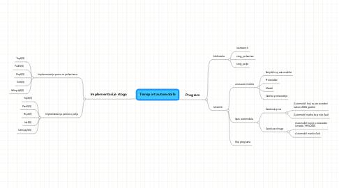 Mind Map: Transport automobila