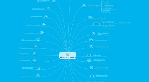 Mind Map: HISTORIA DE LA GENÉTICA