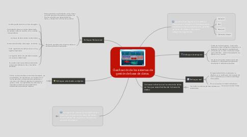 Mind Map: Clasificación de los sistemas de gestión de base de datos.