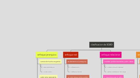 Mind Map: clasificacion de SGBD