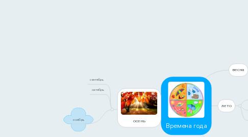 Mind Map: Времена года