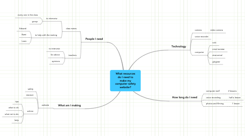 Mind Map: What resources do I need to make my computer safety website?