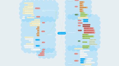 Mind Map: 79.Metodología