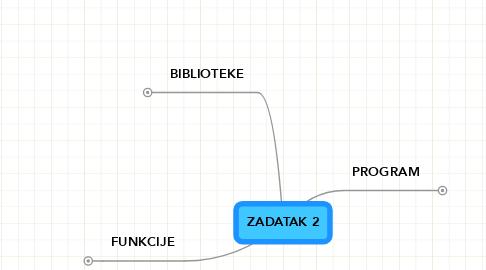 Mind Map: ZADATAK 2