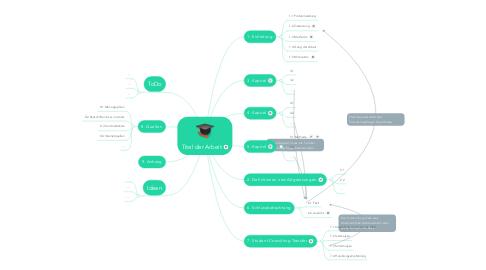 Mind Map: Titel der Arbeit