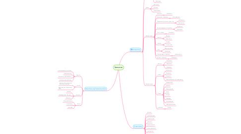 Mind Map: Sensoren