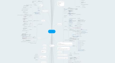 Mind Map: ArtRibbon съемка 11 мая