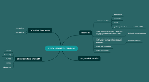 Mind Map: UKRCAJ/TRANSPORT/ISKRCAJ