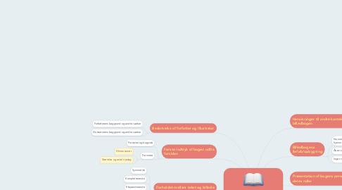 Mind Map: Analyseoversigt til ikonoteksten