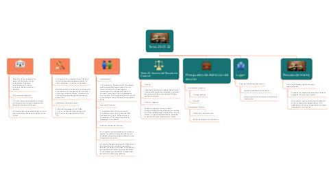 Mind Map: Tema 20-21-22