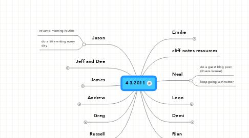Mind Map: 4-3-2011