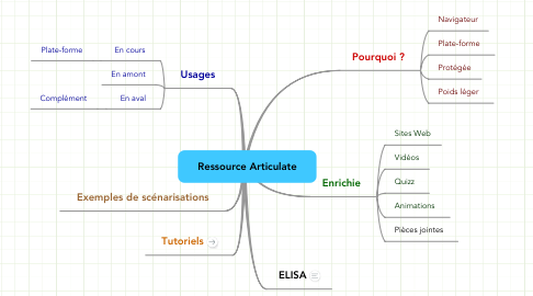 Mind Map: Ressource Articulate