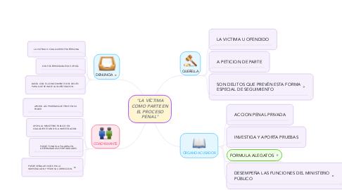 """Mind Map: """"LA VÍCTIMA COMO PARTE EN EL PROCESO PENAL"""""""