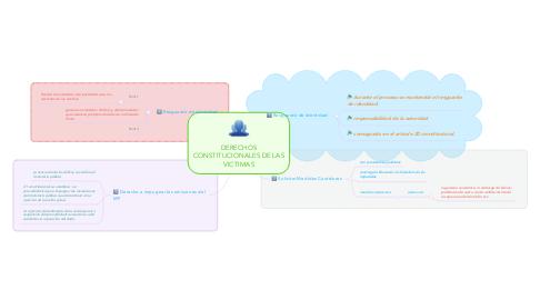 Mind Map: DERECHOS CONSTITUCIONALES DE LAS VICTIMAS