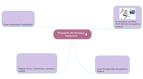 Mind Map: Propuesta del Sexting y Sextorsion