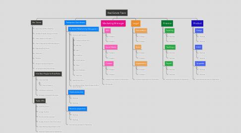 Mind Map: Real Estate Team