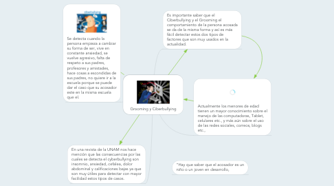Mind Map: Grooming y Ciberbullying