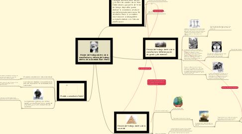 Mind Map: División del trabajo dentro de la manufactura y división del trabajo dentro de la sociedad (Karl Marx)