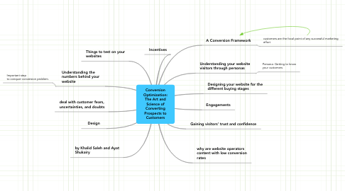 Mind Map: Conversion Optimization: The Art and Science of Converting Prospects to Customers